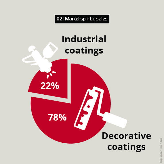 decorative coatings market share